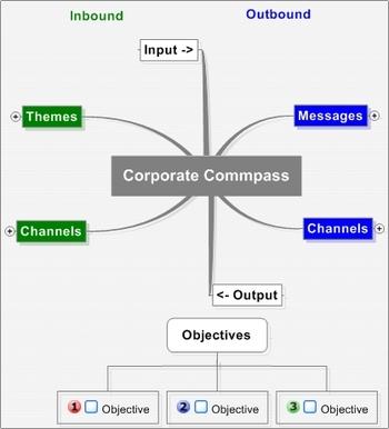 Corporatecommpasstemplate_6